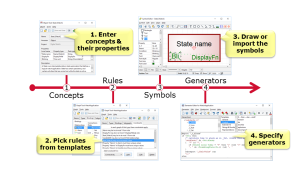 How to create modeling languages and generators with MetaEdit+