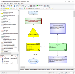 Modeling dependability for safety design